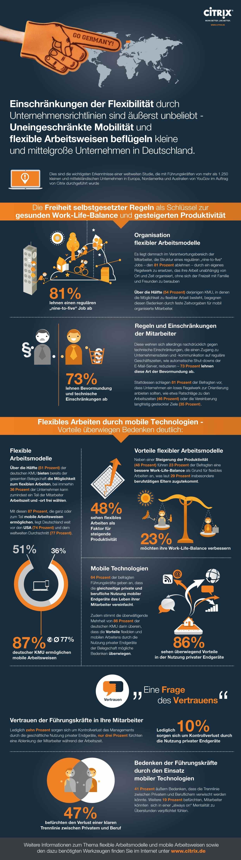 Infografik: Flexible Arbeitsmodelle in KMU, Quelle: Citrix