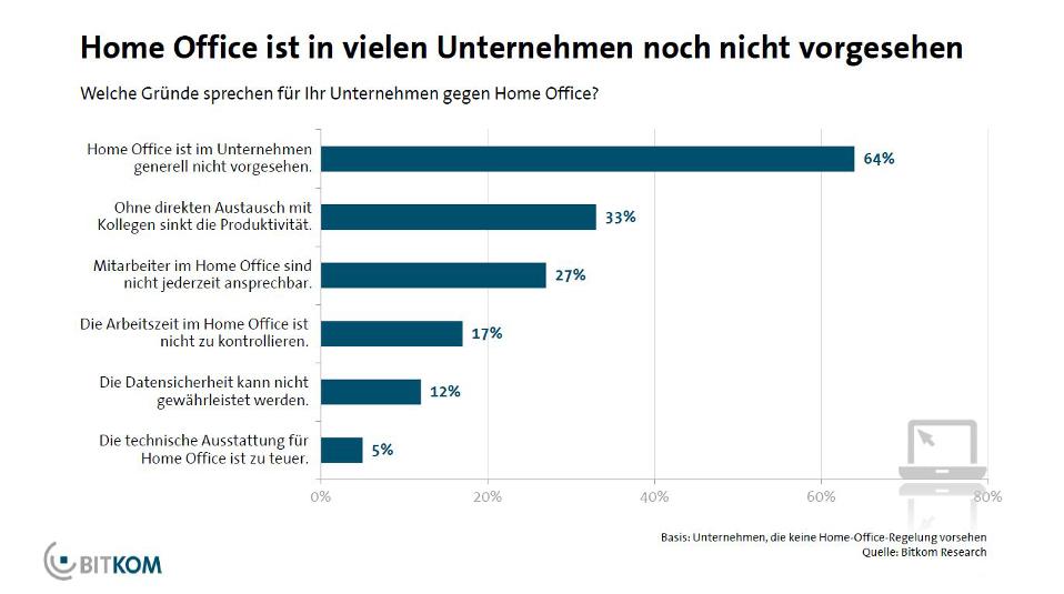 Home Office ist in vielen Unternehmen noch nicht vorgesehen
