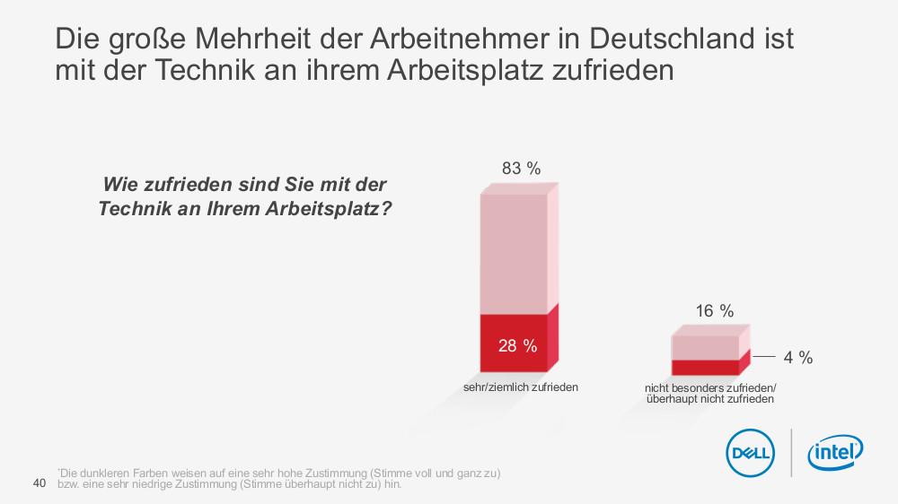 Future_Workforce_Studie_Slide_3.1